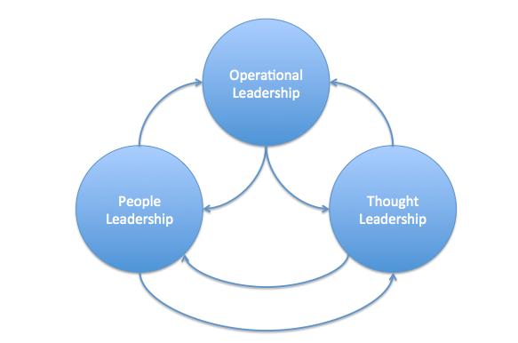 Head of Product leadership skills
